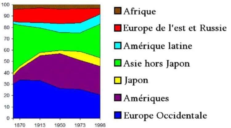 L'évolution du P.I.B. des continents. D'après Masterdeis, licensed under GNU FDL